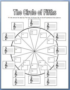 Circle of fifths worksheets with key signatures
