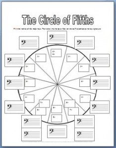Circle of Fifths Worksheet | Ear Training and Improv